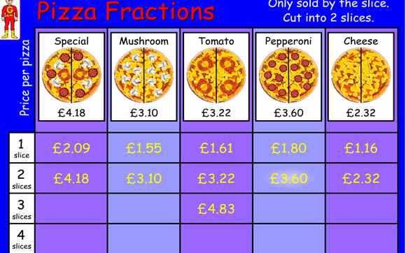 Featured IWB: Pizza Fractions